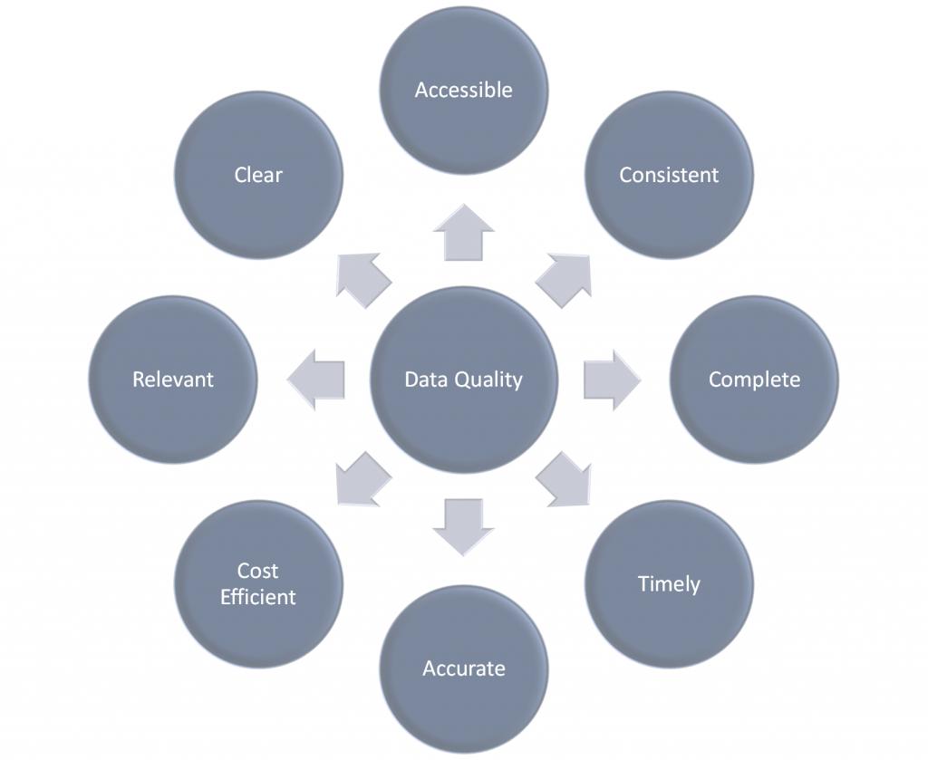 Data as a business asset